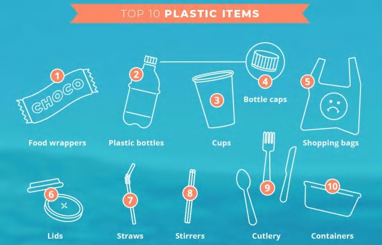 These are the top 10 plastic items found during shoreline cleanups across Canada on Sept. 15. (Greenpeace Canada)