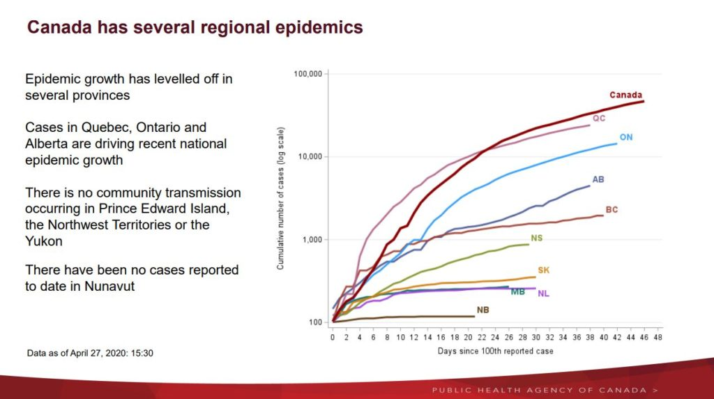 As shown in the image below, growth of the virus has levelled off in several provinces. Ontario, Quebec and Alberta being the exception to that.