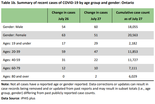 Fewer New Covid 19 Cases Reported Across Ontario But Younger People Remain Most Affected Barrie 360barrie 360