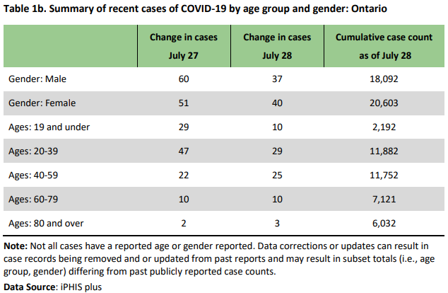 Province Reports Lowest Covid 19 Caseload Addition Since March 22 Barrie 360barrie 360