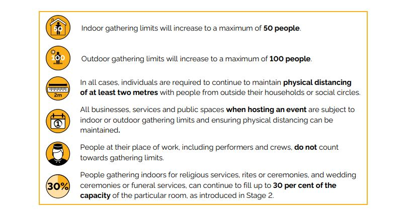 Public gathering limits apply to indoor and outdoor events, such as community events or gatherings, concerts, live shows, festivals, conferences, sports, and recreational fitness activities, fundraisers, fairs, festivals, or open houses. And a two-metre distance must still be maintained at those types of events.